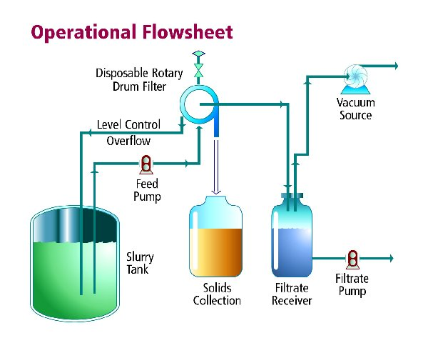 Standard Operational Flowsheet